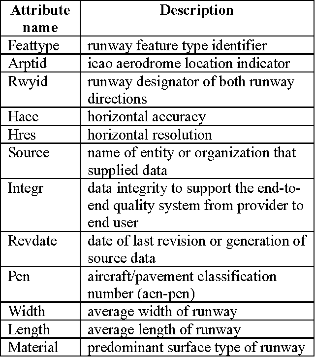 Table 2 from World-wide precision airport mapping databases