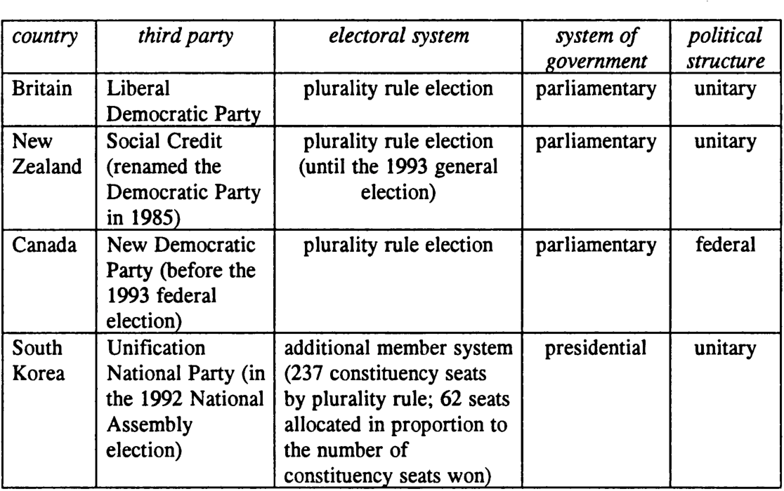 PDF] Support for third parties under plurality rule