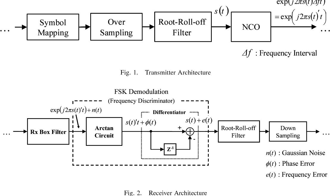 Figure 1 from Soft decision Viterbi decoder for FSK