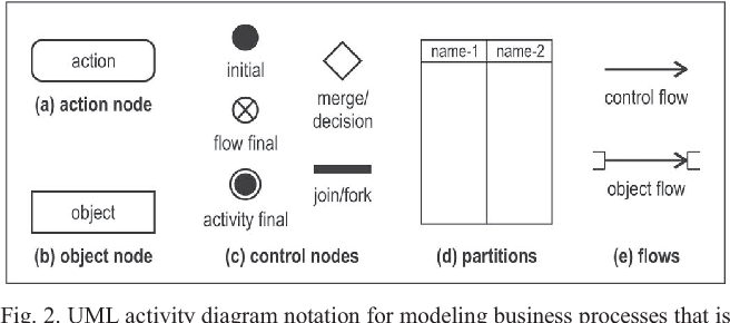 Tool for automatic layout of business process model