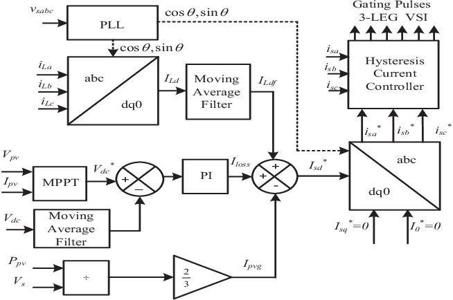 Pdf Design And Performance Analysis Of Three Phase Solar Pv Integrated Upqc Semantic Scholar