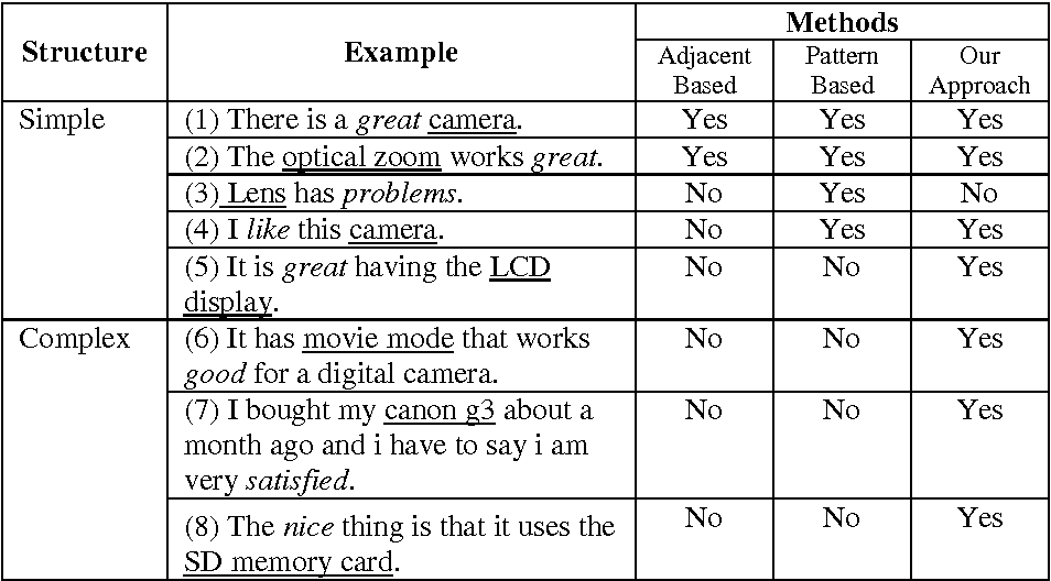 Table 4 from Mining Feature-Opinion in Online Customer