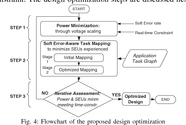 Figure 4 From Soft Error Aware Design Optimization Of Low Power And Time Constrained Embedded Systems Semantic Scholar