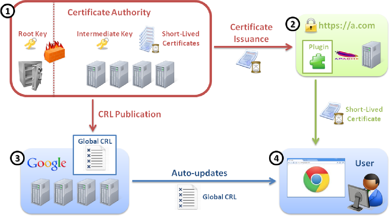 Figure 2 from Towards Short-Lived Certificates - Semantic