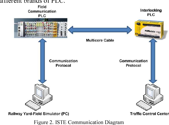 A new test environment for PLC based interlocking systems