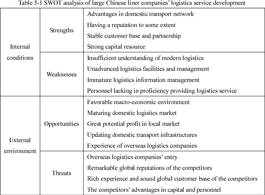Table 5-1 from The analysis of large Chinese liner companies