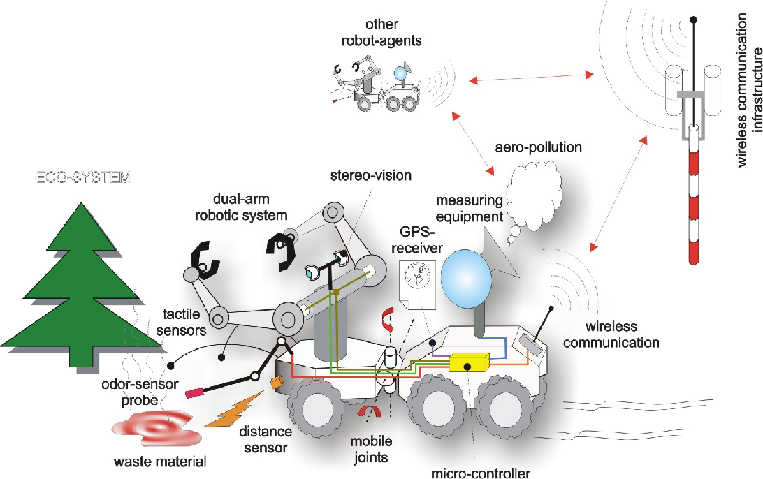 Ambient intelligent robot-sensor networks for environmental