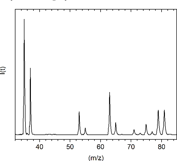 Figure 1 From Anion Photoelectron Spectroscopy And Ccsd T Calculations Of The Cl N2 Complex Semantic Scholar