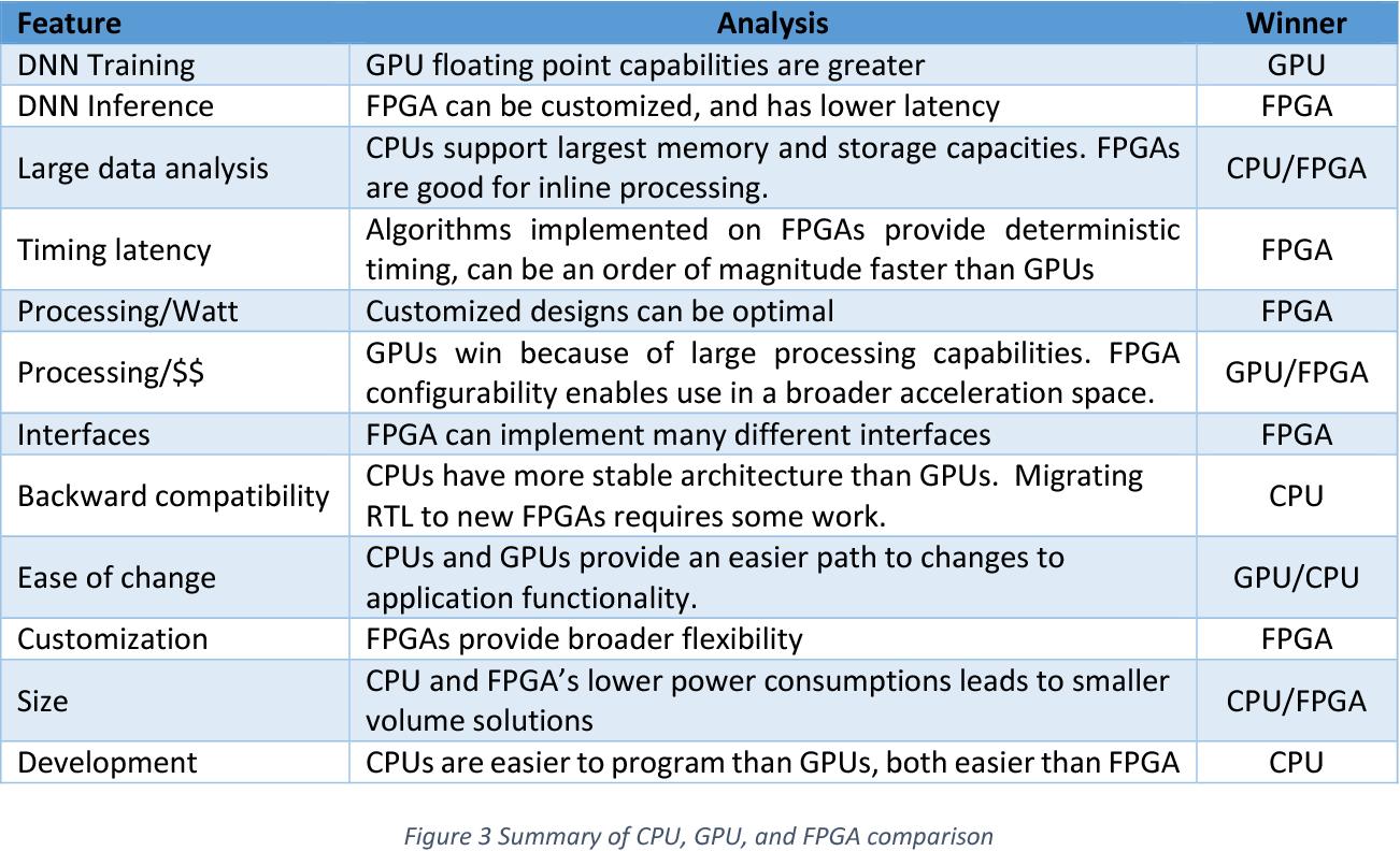 PDF] Unified Deep Learning with CPU, GPU, and FPGA