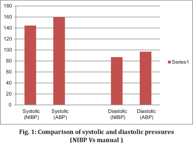 COMPARATIVE EVALUATION OF ACCURACY OF RECORDING BLOOD PRESSURE ...