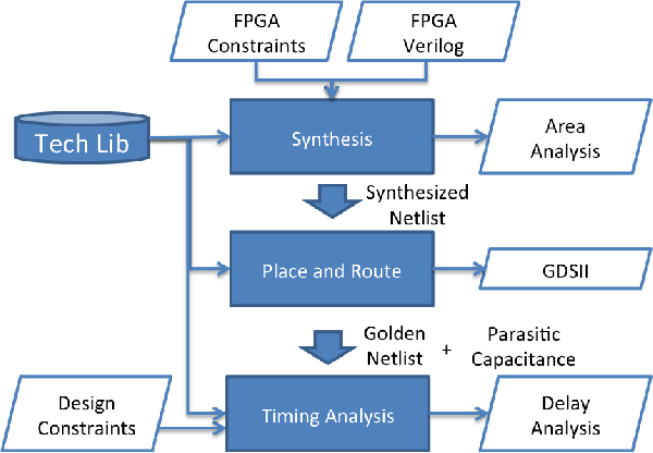 Figure 5 from Synthesizable FPGA fabrics targetable by the
