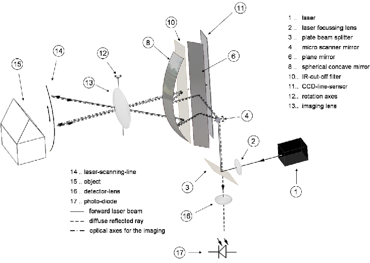 Figure 1 from OPTO-MECHANICAL COMBINATION OF A LINE SCANNING