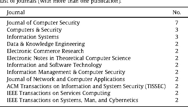 Figure 10 from A systematic review on security in Process