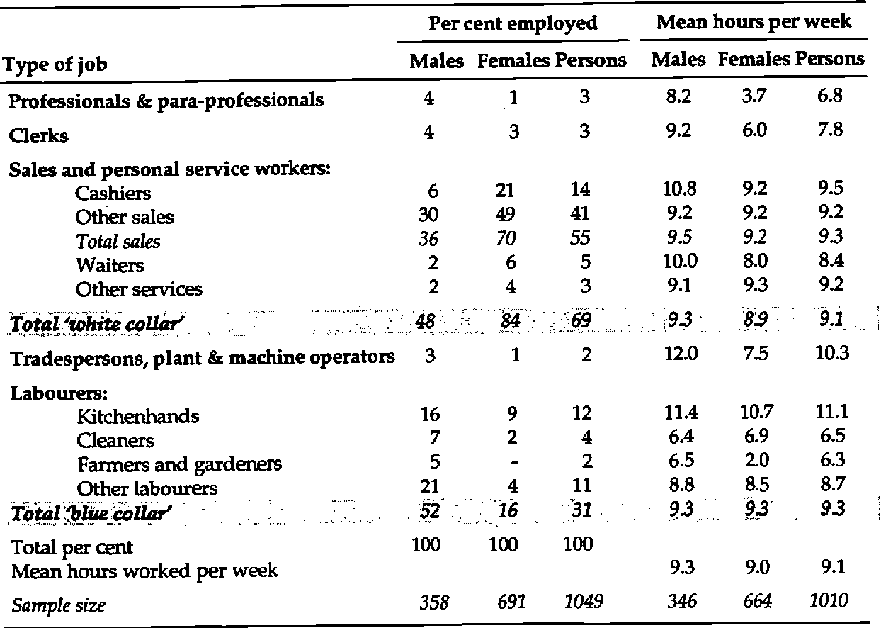 Pdf The Effects Of Part Time Work On School Students Longitudinal Surveys Of Australian Youth Research Report Semantic Scholar