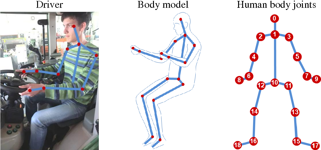 Figure 2 from Tractor Cabin Ergonomics Analyses by Means of