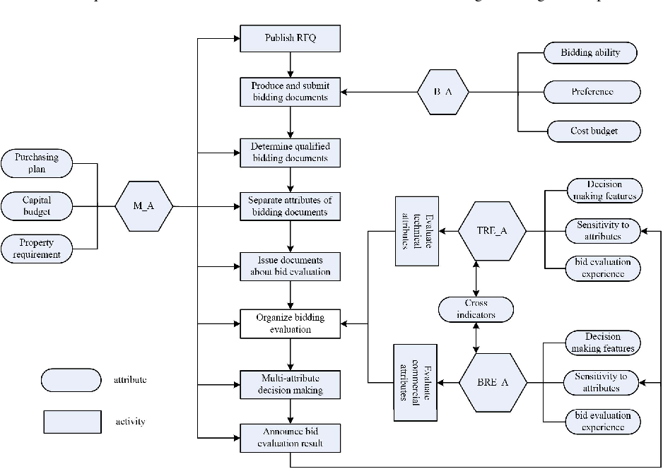 Simulation And Analysis Of Bid Evaluation Behaviors For Multiattribute Reverse Auction Semantic Scholar