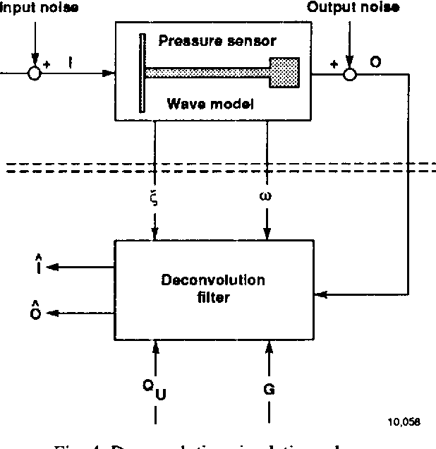 PDF] Compensating for pneumatic distortion in pressure