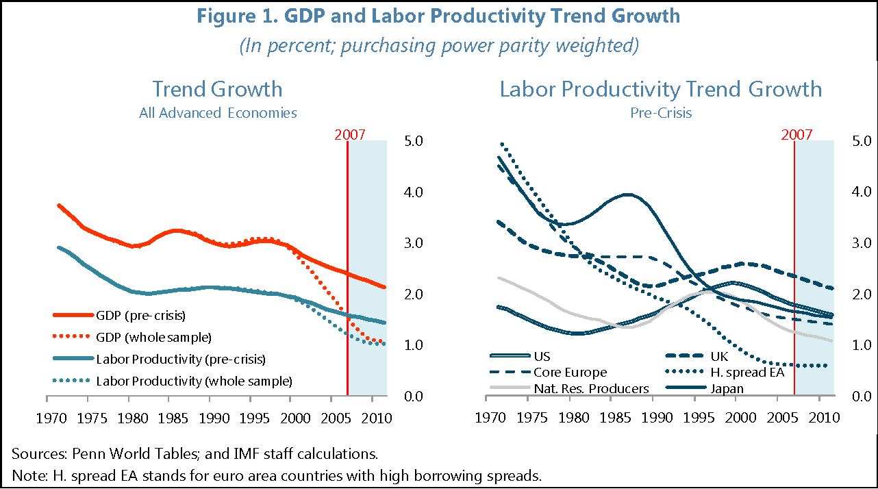 Pdf The New Normal A Sector Level Perspective On Productivity