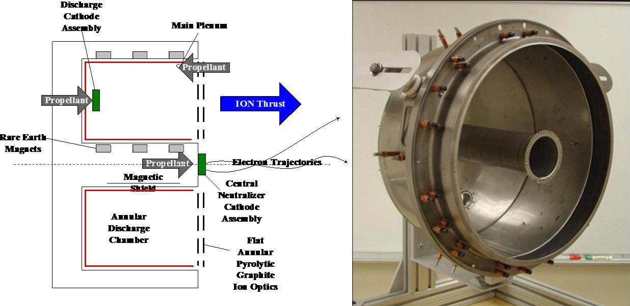 PDF] Annular-Geometry Ion Engine: Concept, Development