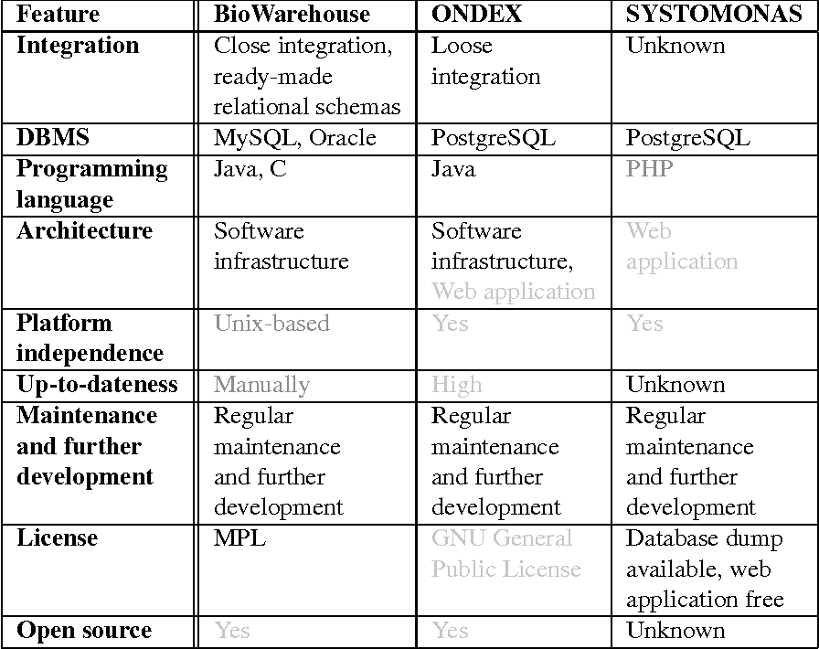 Table 1 from DAWIS-M D  - A Data Warehouse System for