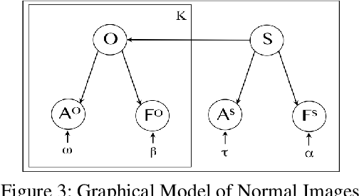 Figure 3: Graphical Model of Normal Images
