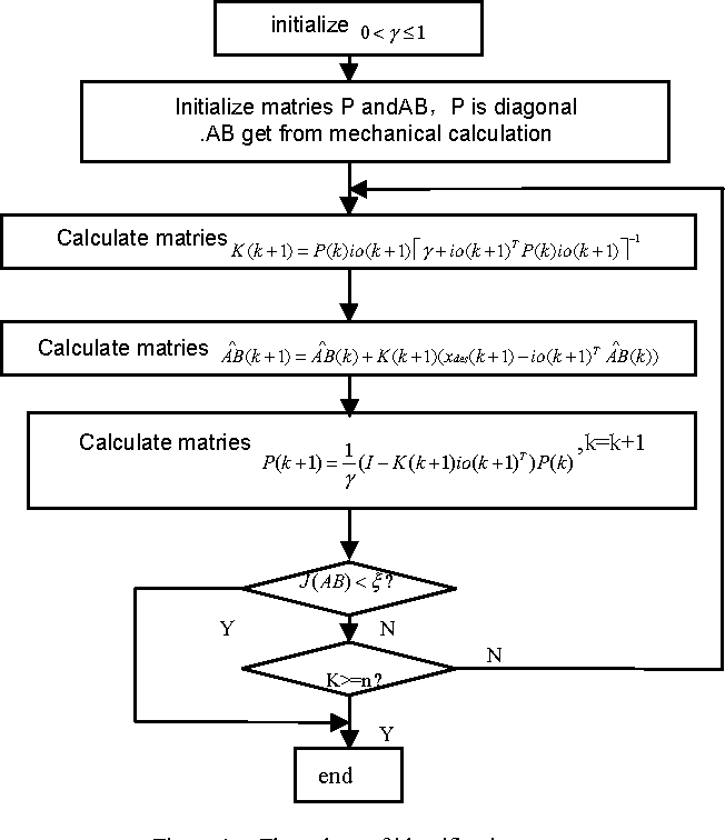 The Theory and Application of Flying Qualities and Simulation Modeling Helicopter Flight Dynamics