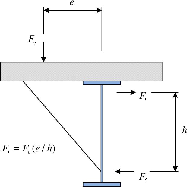 PDF] Steel plate girder diaphragm and cross-bracing loads