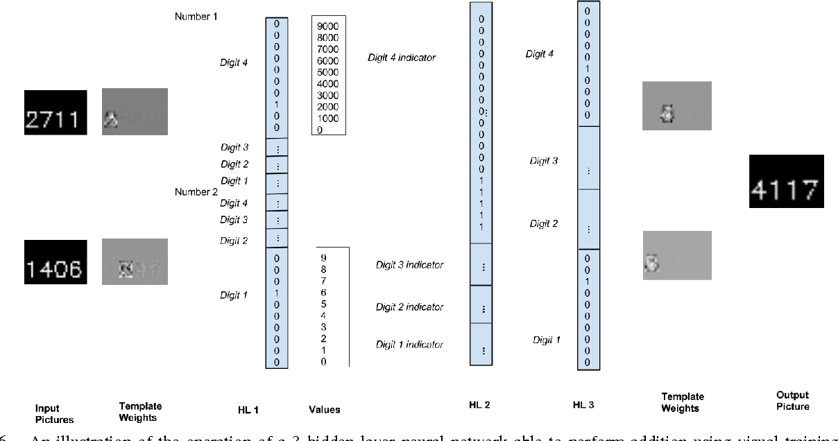 Figure 6 from Visual Learning of Arithmetic Operations