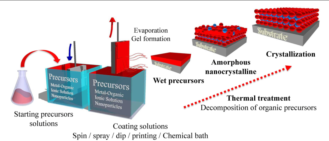 PDF] Integration of functional complex oxide nanomaterials on silicon |  Semantic Scholar
