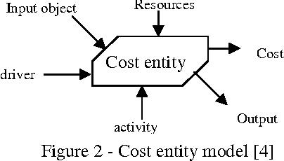 Cost Estimation and Conceptual Process Planning - Semantic