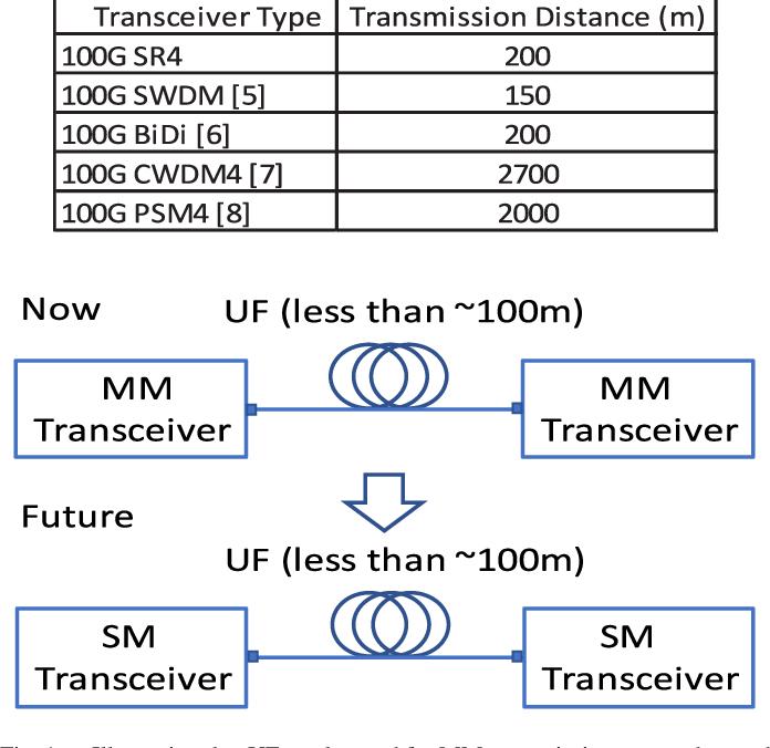 Universal Fiber for Short-Distance Optical Communications
