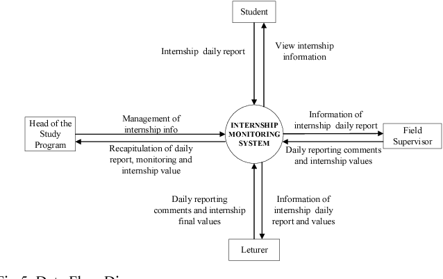Figure 5 from Designing internship monitoring system web