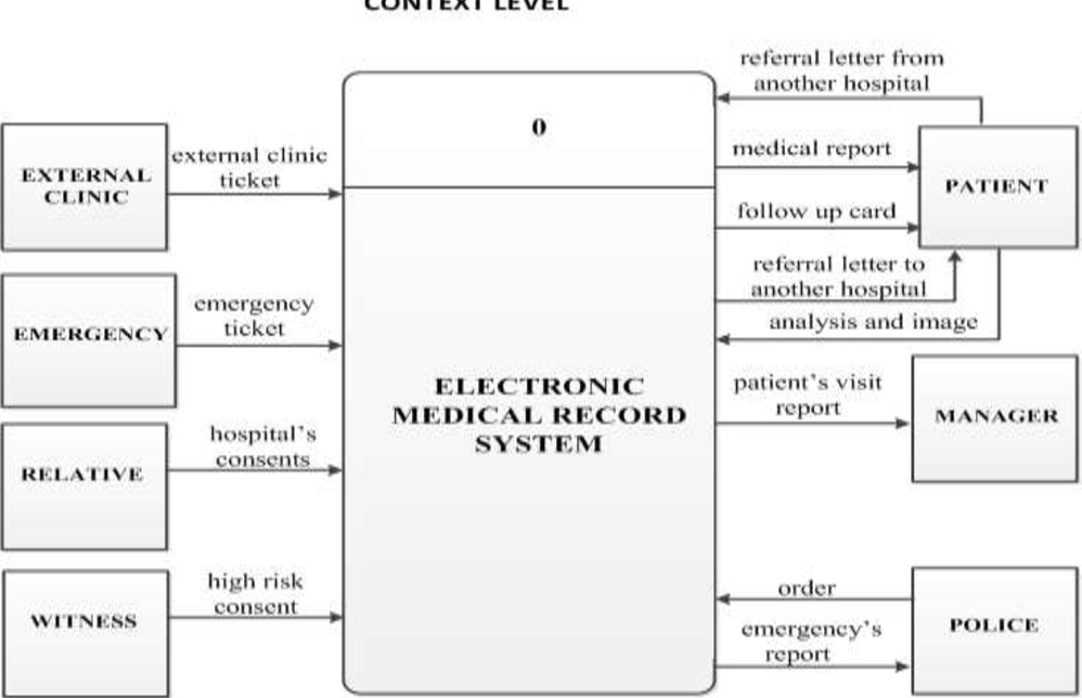 Data Flow Diagrams Of An Electronic Medical Record System In Mansoura Hospital Semantic Scholar