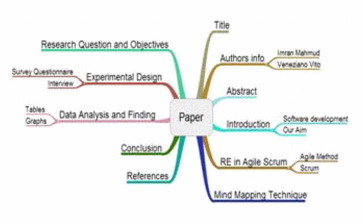 Figure 2 From Mind Mapping An Effective Technique To Facilitate Requirements Engineering In Agile Software Development Semantic Scholar