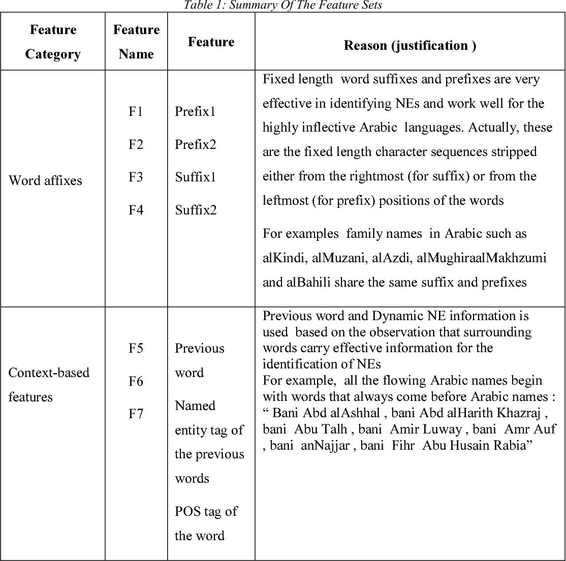 PDF] NER IN ENGLISH TRANSLATION OF HADITH DOCUMENTS USING