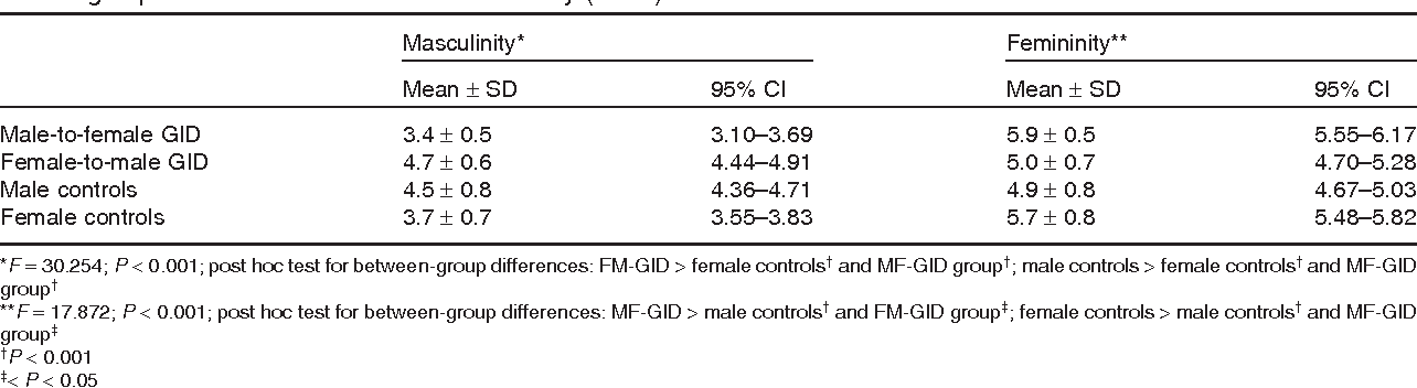 Table 4 from Comparison of Masculine and Feminine Gender