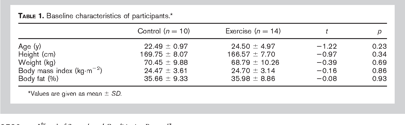 The Effect Of Abdominal Exercise On Abdominal Fat Semantic Scholar