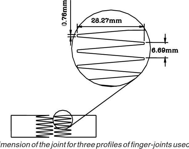 PDF] Structural performance of finger-jointed black spruce lumber with  different joint configurations | Semantic Scholar