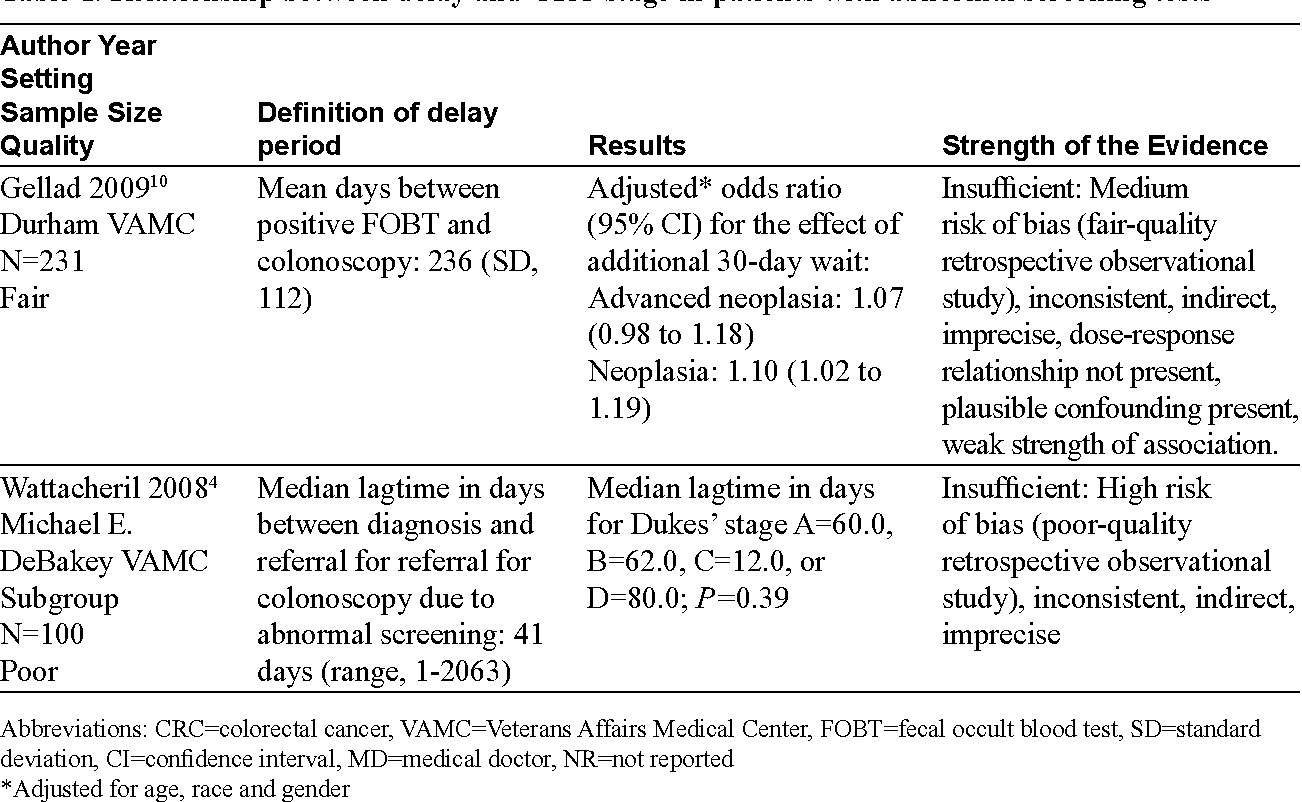 Table 1 From Patients With Positive Screening Fecal Occult Blood Tests Evidence Brief On The Relationship Between Time Delay To Colonoscopy And Colorectal Cancer Outcomes Semantic Scholar