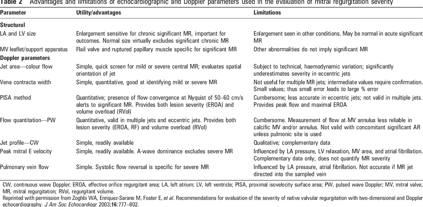 Table 2 from How to measure severity of mitral regurgitation