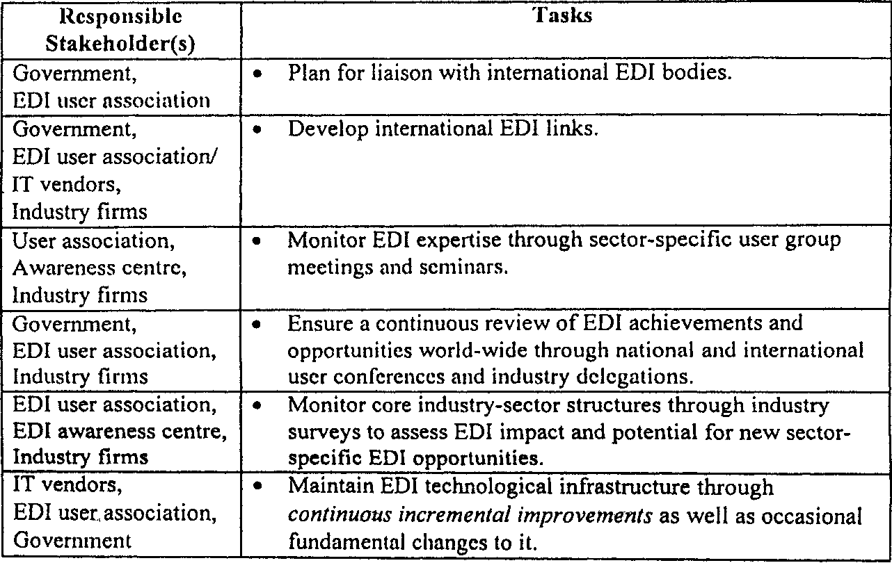 Table 7 from GLOBAL TRANSFER OF EDI TECHNOLOGY : A MULTI