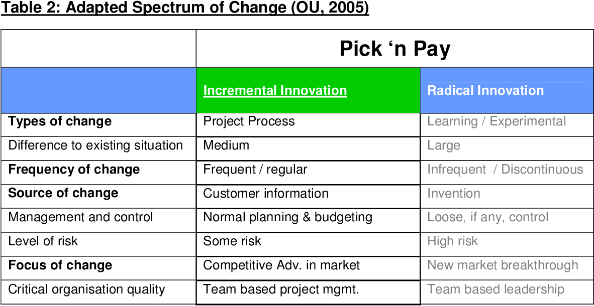 PDF] The role of change management in successfully
