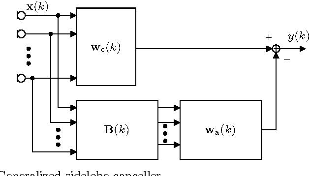 Adaptive Beamforming for Audio Signal Acquisition - Semantic