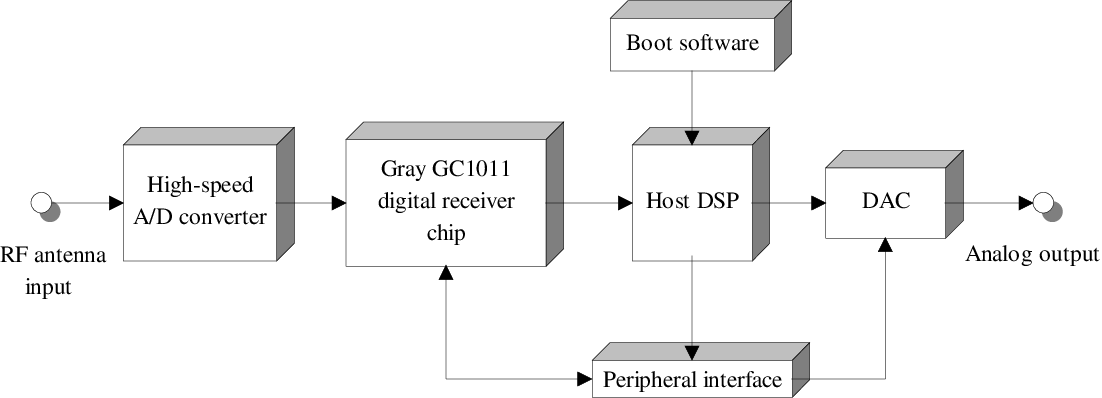Figure 3.1 Single-Channel Digital Radio Block Diagram