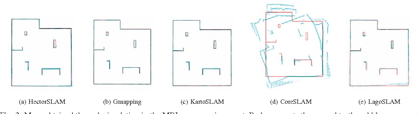 An evaluation of 2D SLAM techniques available in Robot