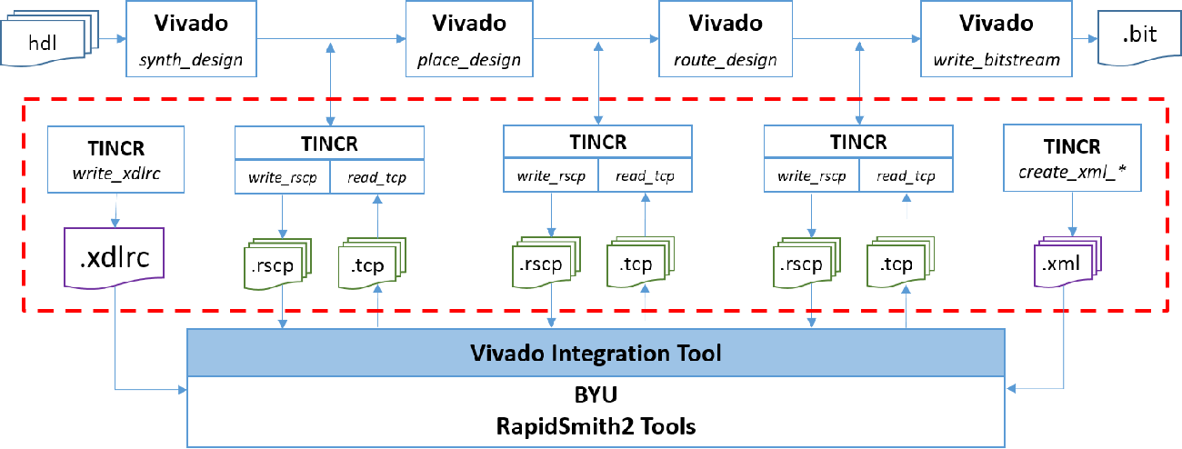 PDF] Vivado Design Interface: Enabling CAD-Tool Design for