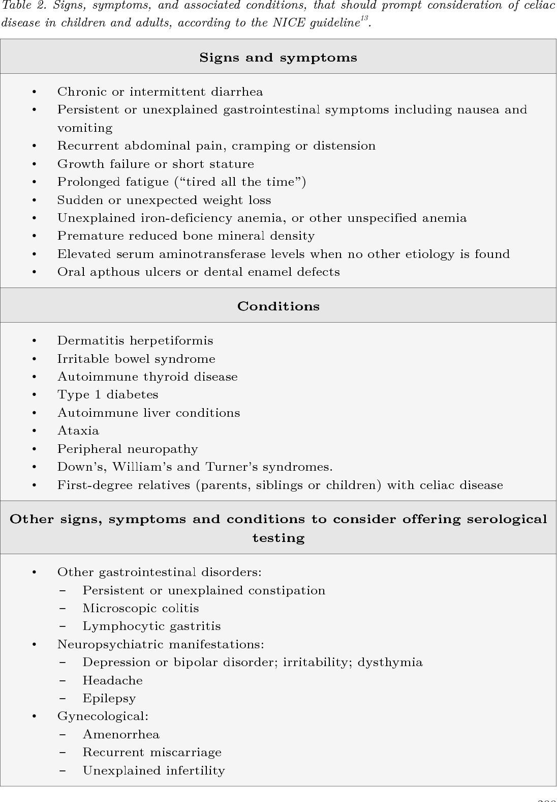 PDF] Clinical Manifestations of Celiac Disease and