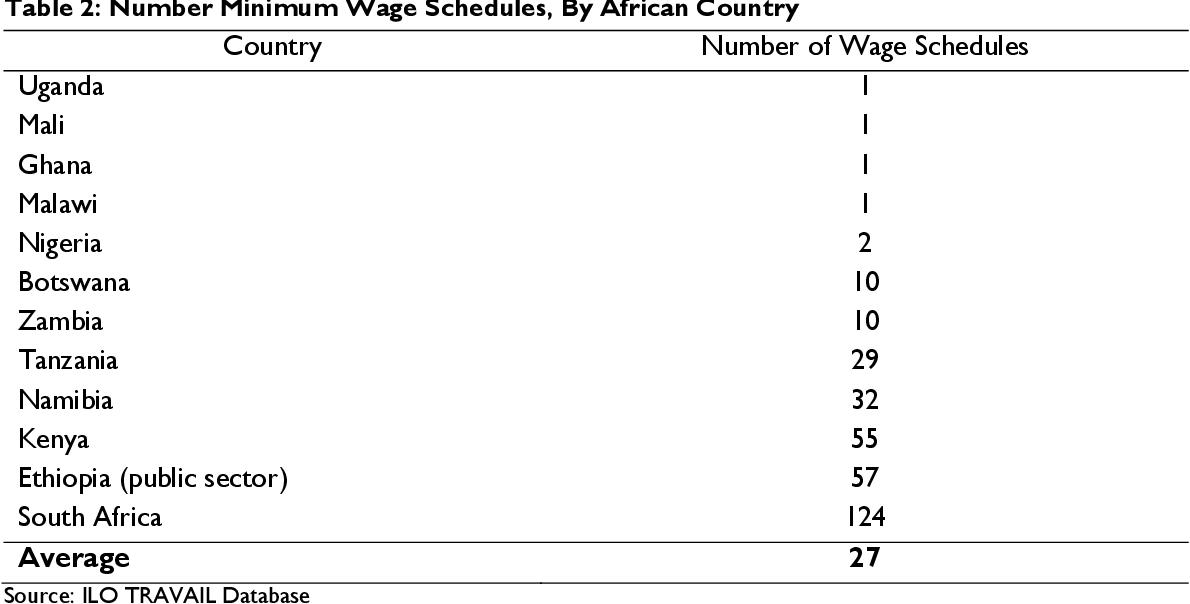 PDF] Minimum Wages in Sub-Saharan Africa: A Primer