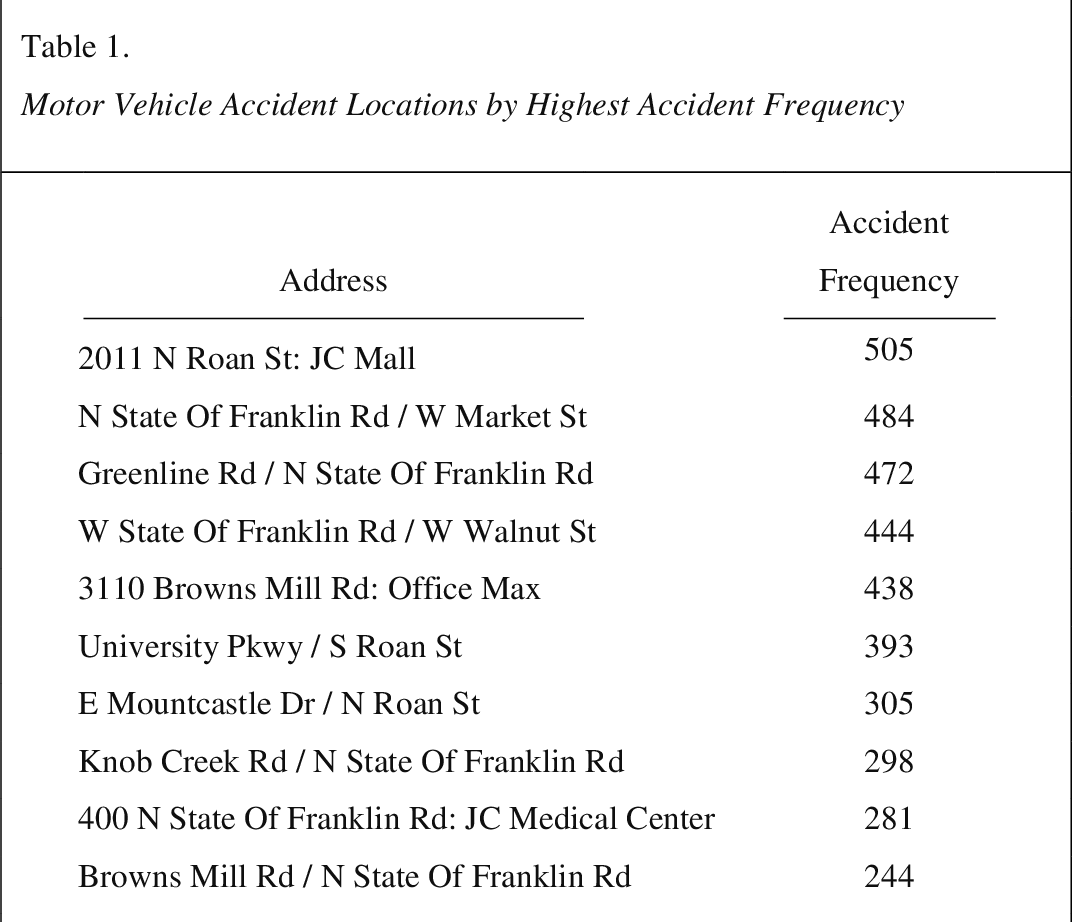 PDF] Spatial Analysis of Motor Vehicle Accidents in Johnson