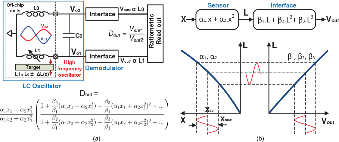 Fig. 1. A pseudo-differential self-oscillating ECDS interface. (a) Voltages across reference coil L0 and sensor coil L1 are amplitude-demodulated by the interface. (b) Displacement X goes through nonlinear transfer characteristics of the sensor and the interface.